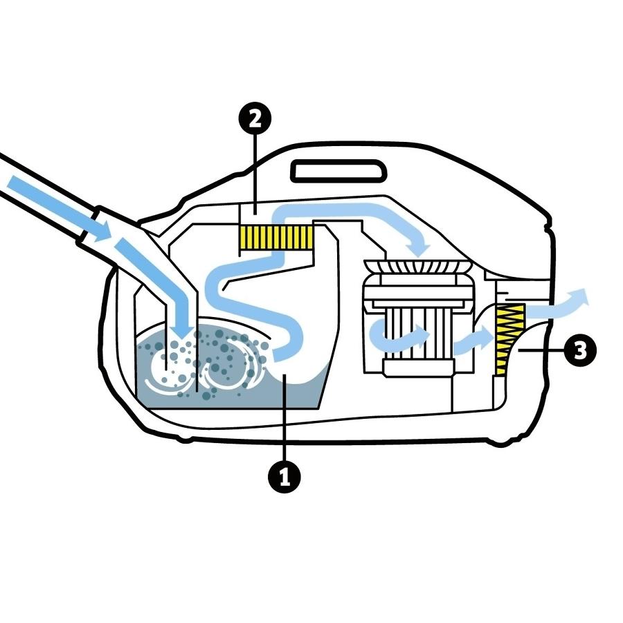 Пылесос с аквафильтром DS 6 - фото 2